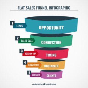 ejemplo embudo de ventas